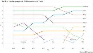 github_top_10_programming_languages-930x535
